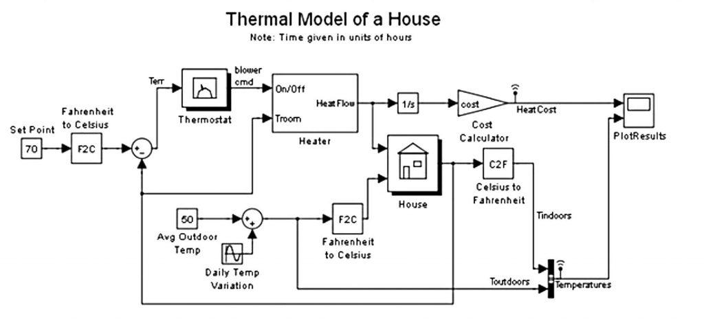 Figura 5: modello termico della casa.