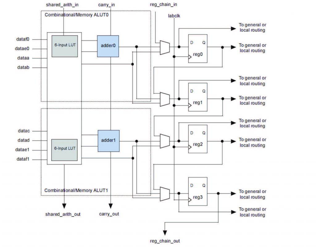 Figura 3: moduli DSP embedded ad elevate prestazioni (da [1]).