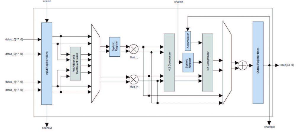 Figura 2: la struttura dei moduli logici ALM (da [1]).