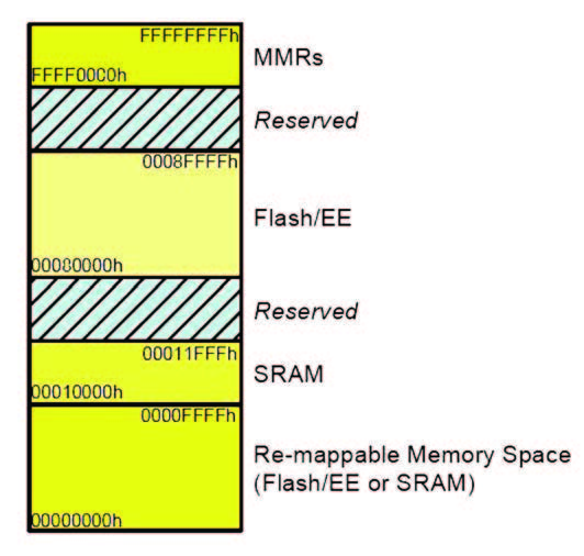 Figura 5: organizzazione della memoria dei chip ADuC702x.