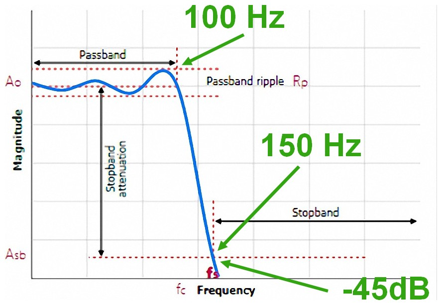 Figura 5: i parametri progettuali del filtro passa basso per basso elettrico