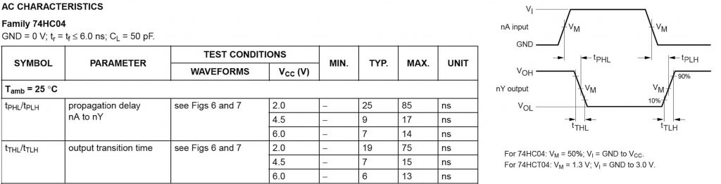 Figura 1: dipendenza dei parametri temporali dalla tensione di alimentazione (da : 74HC/HCT04 Hex inverter Datasheet, Philips Semiconductors, 1993).