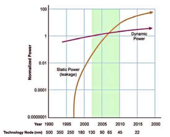 Figura 1: potenza statica e potenza dinamica, andamento nel tempo con l'evolvere della tecnologia.