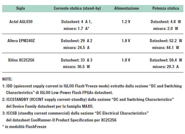 Tabella 1: potenza statica per i dispositivi a bassa densità, valori ricavati dai datasheet e misurati