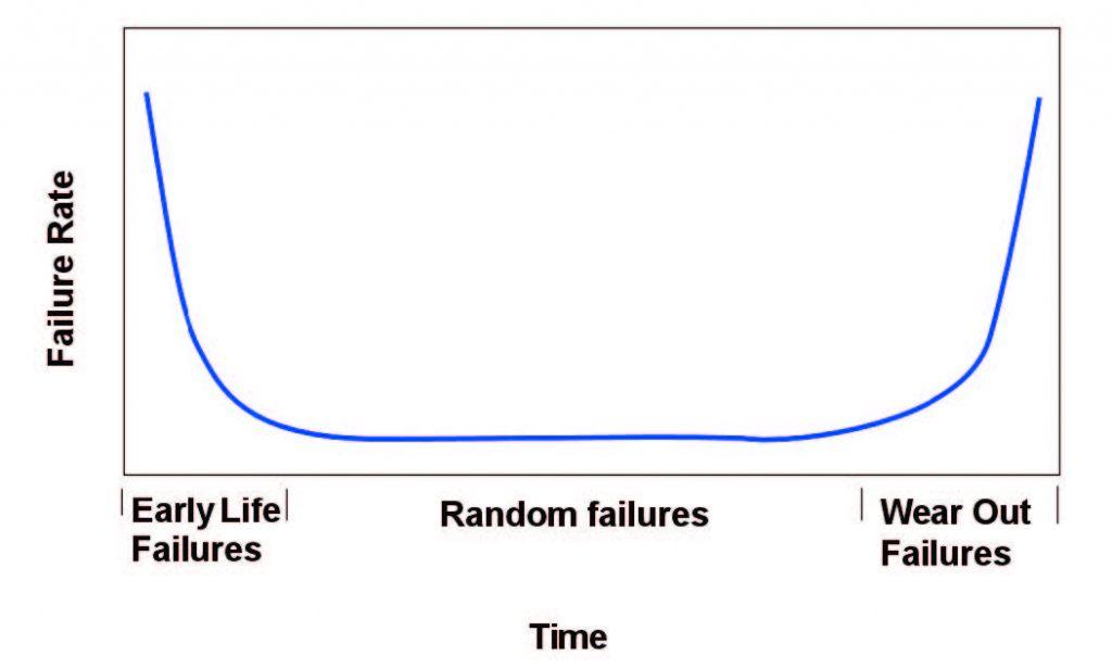 Figura 1: probabilità di guasto in funzione del tempo di funzionamento