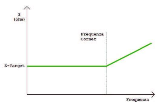 Figura 4: profilo impedenza ideale.