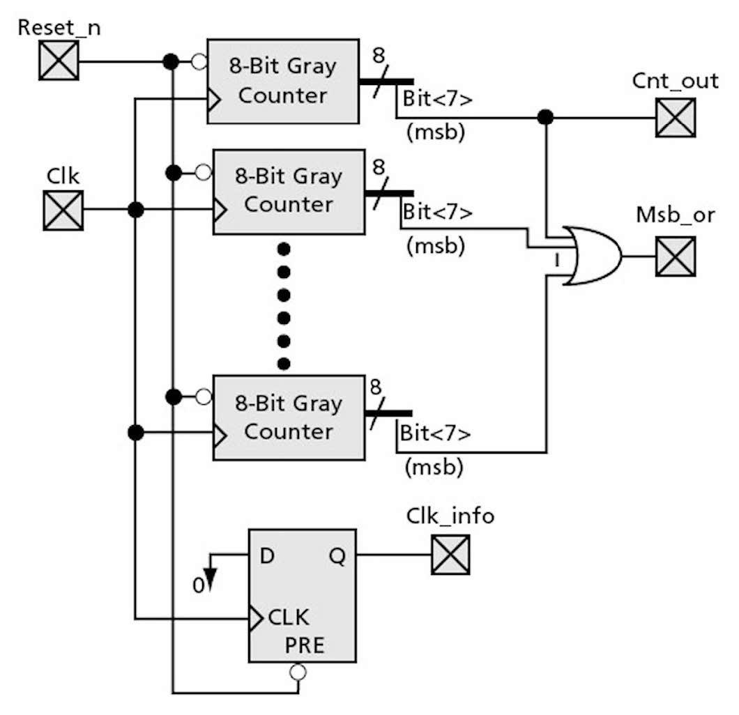 Figura 8: progetto del contatore Gray a 8 bit.