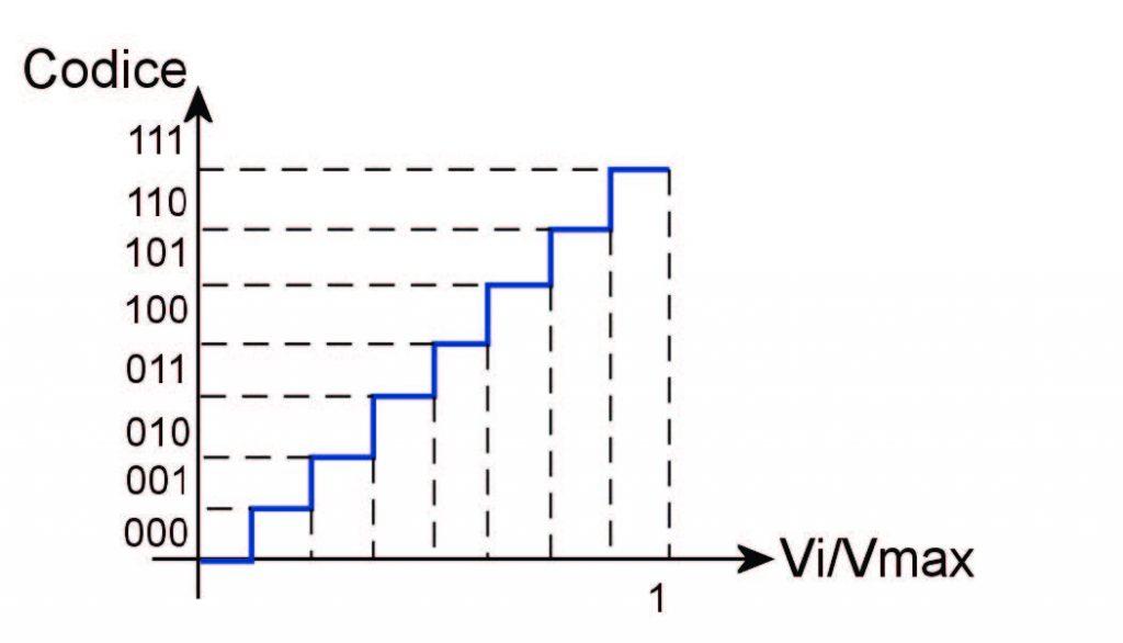 Figura 2: quantizzazione.