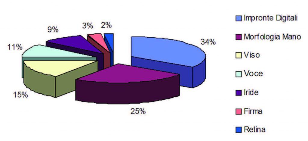 Figura 4: quote di mercato delle tecniche biometriche (Rif. Studio del 2004).