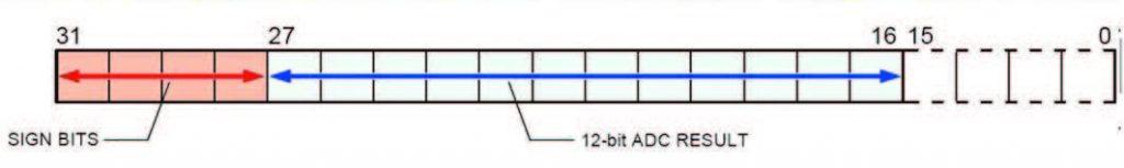 Figura 11: registro ADCDAT (Risultato della conversione A/D).