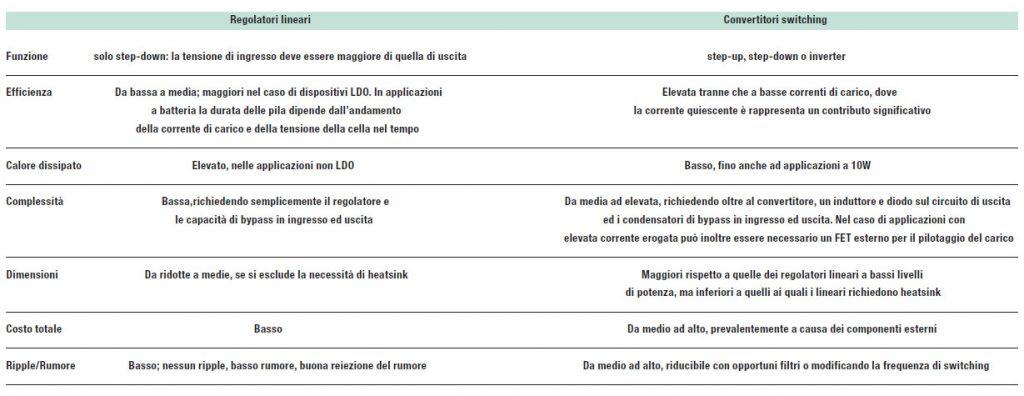 Tabella 1: confronto tra regolatori lineari e convertitori switching (da [2]).