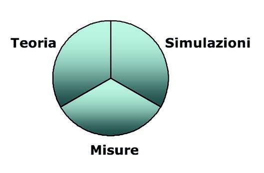 Figura 6: relazione tra Teoria, Simulazioni, Misure.