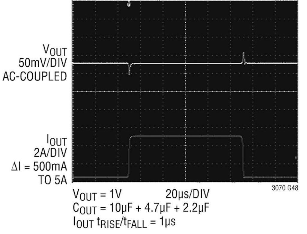 Figura 2: risposta ai transienti di carico dell'LT3070.