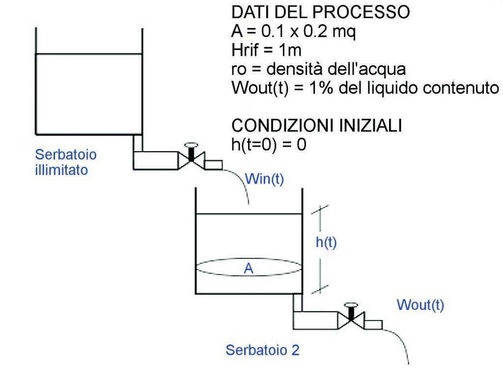 Figura 1: schema a blocchi.