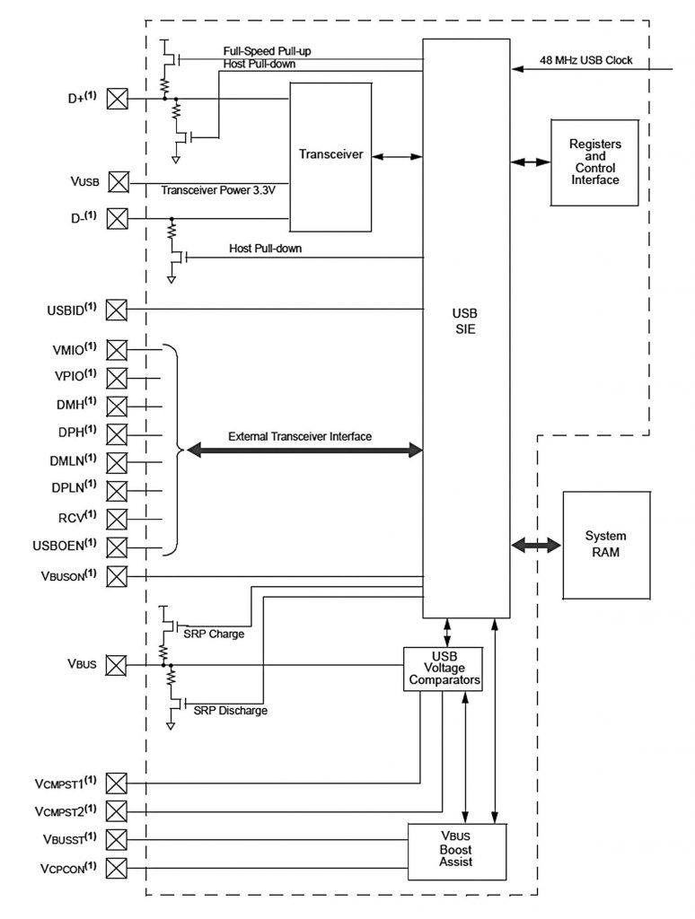 Figura 1: schema a blocchi del modulo USB dei PIC24FJ.