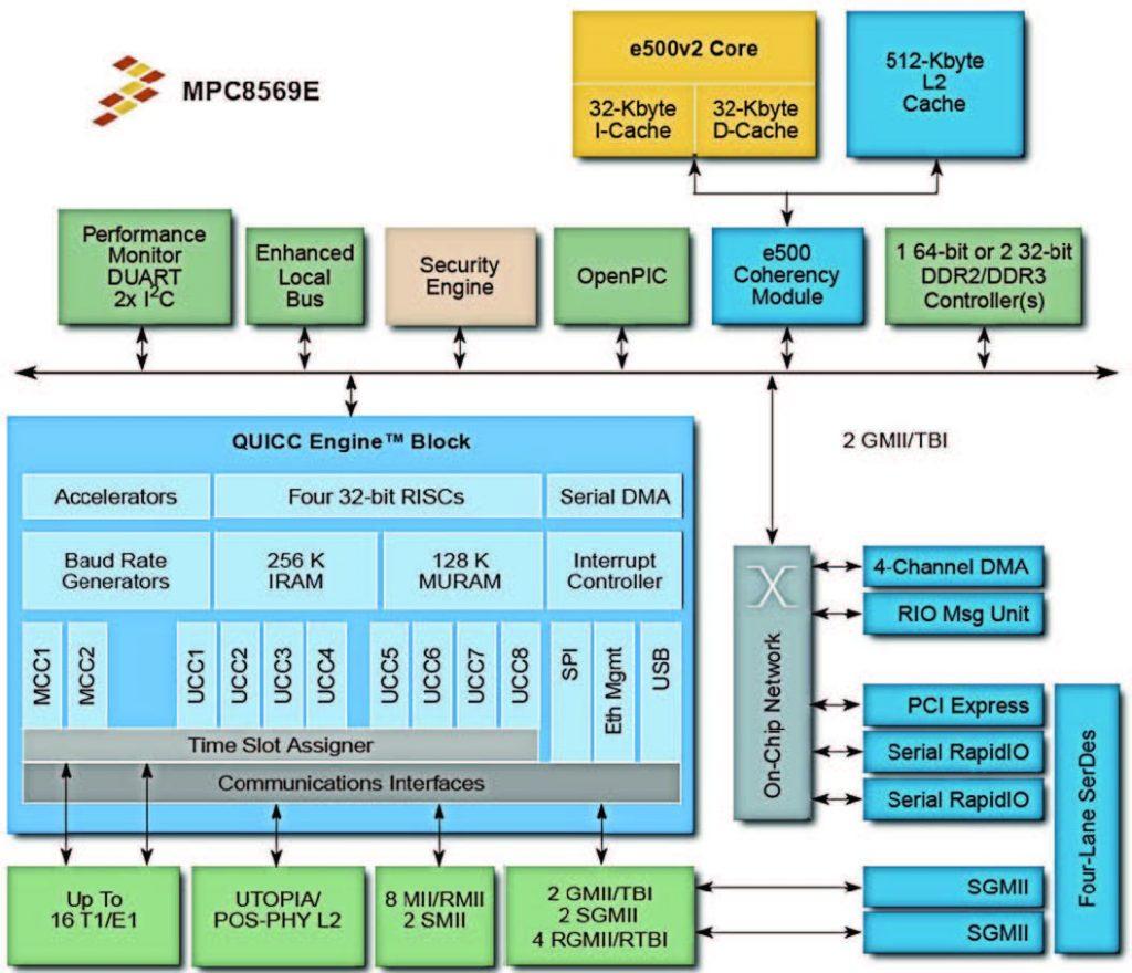 Figura 2: schema a blocchi del processore.