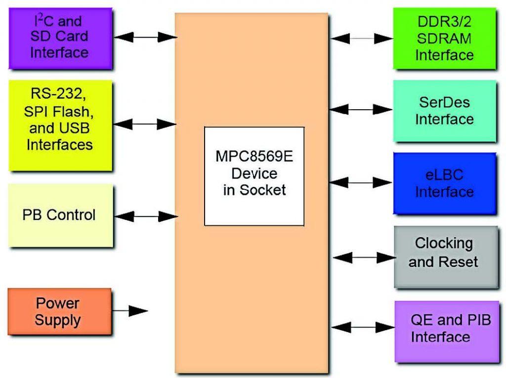 Figura 6: schema a blocchi della scheda MDS.