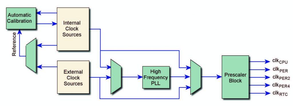 Figura 1: schema a blocchi di XMEGA Clock System.