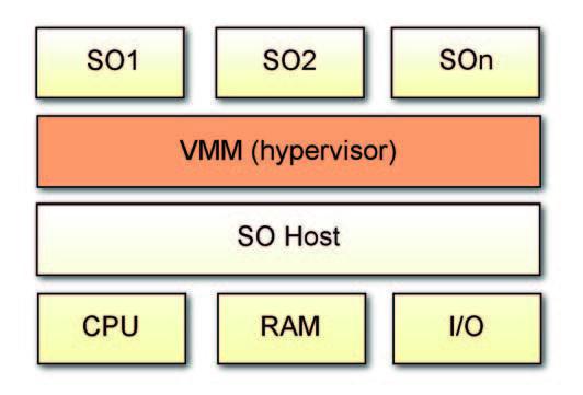 Figura 1: schema a blocchi di un sistema virtualizzato con VMM Hosted.