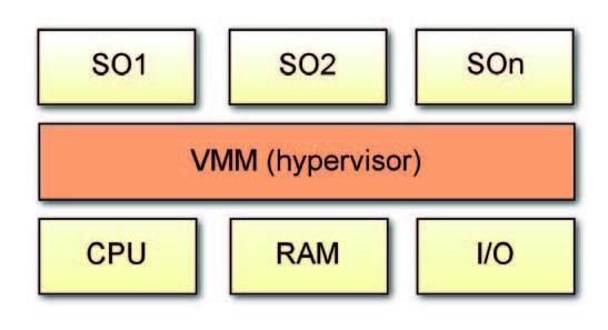 Figura 2: schema a blocchi di un sistema virtualizzato con Hypervisor Bare Metal.