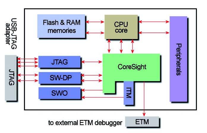 Figura 1: schema della tecnologia di debug per i processori Cortex.