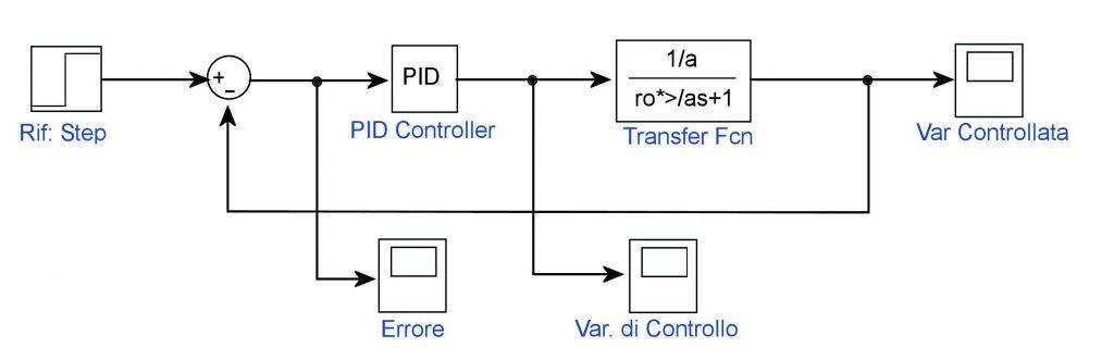 Figura 2: schema di controllo.