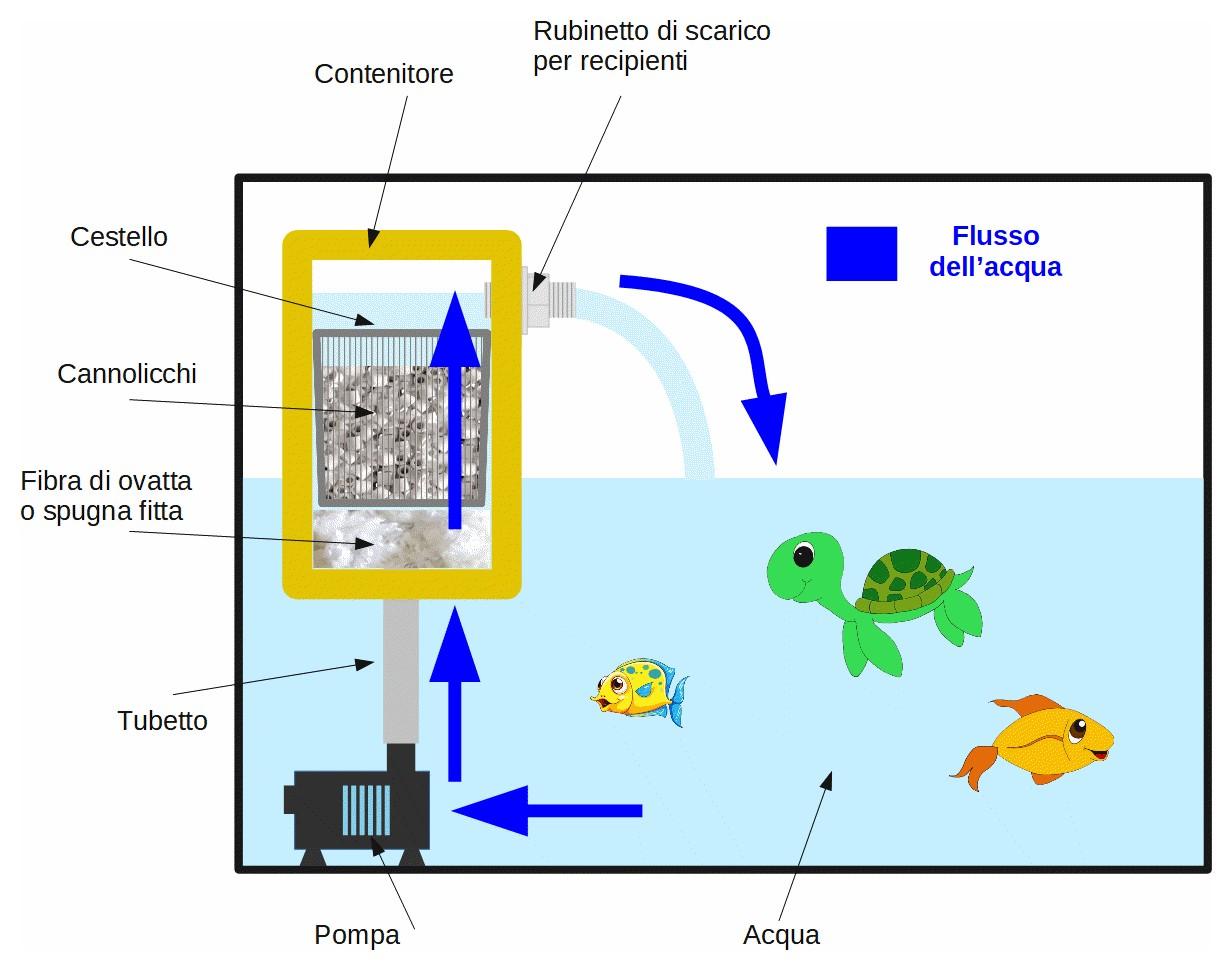Figura 9: lo schema di principio del filtro per acquario