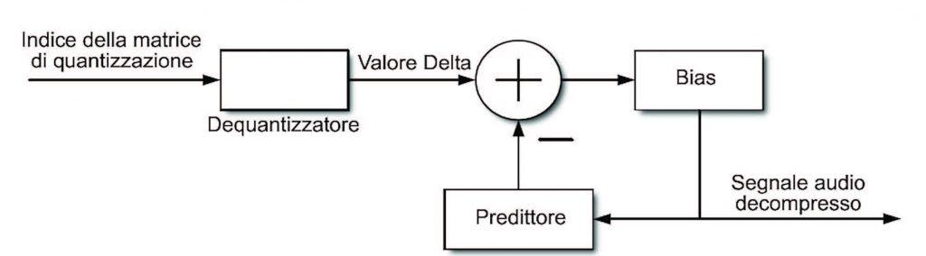 Figura 5: schema di funzionamento del decoder DPCM.