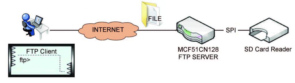 Figura 4: schematizzazione di una connessione Client ad un FTP Server.