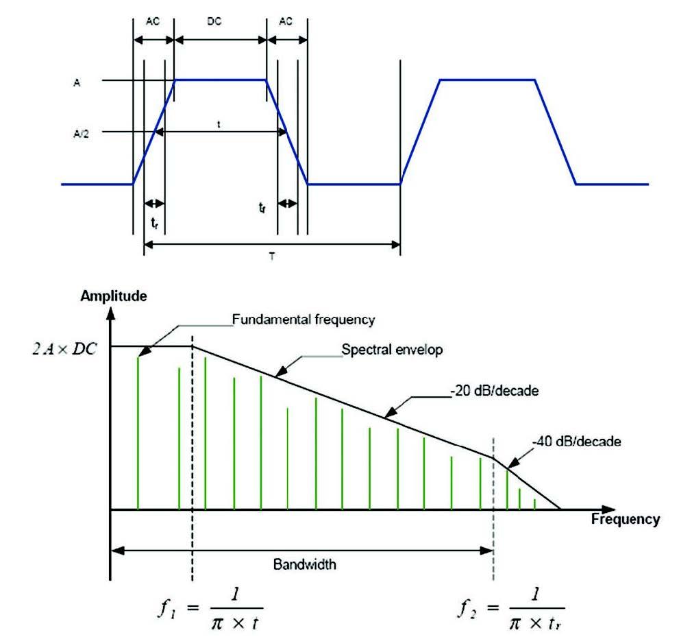 Figura 1: segnale digitale e suo inviluppo in frequenza.