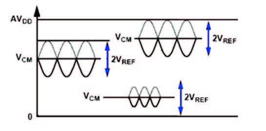 Figura 8: schematizzazione di segnali differenziali bilanciati.