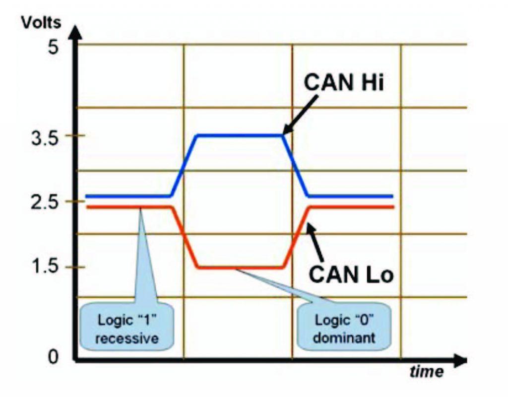 Figura 3: tipici segnali su bus CAN.