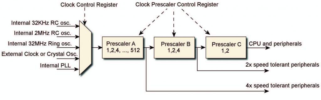 Figura 5: selezione del clock di sistema e prescaler