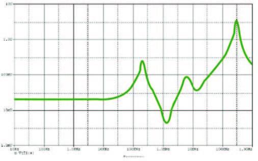 Figura 3: simulazione SPICE AC della PDN in figura 2.