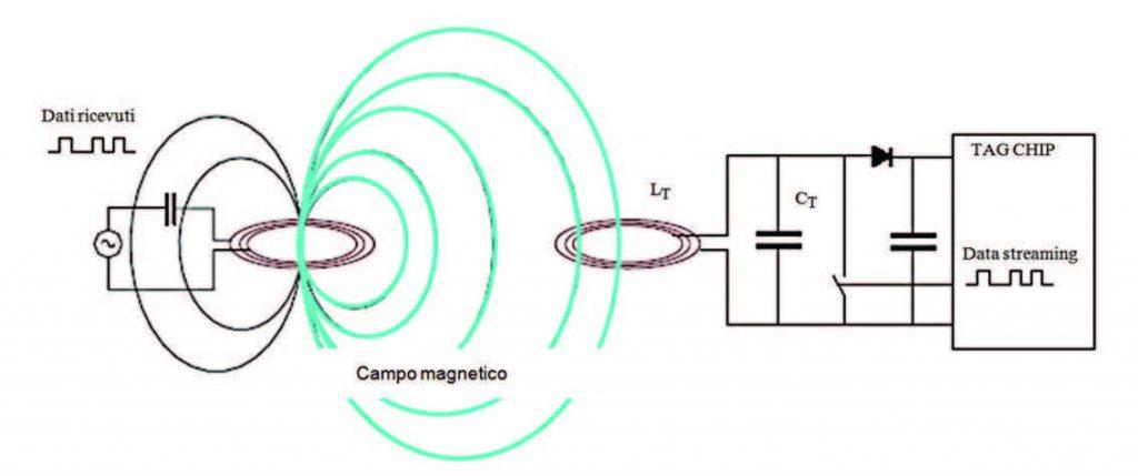Figura 3: struttura di un sistema RfID ad accoppiamento magnetico .