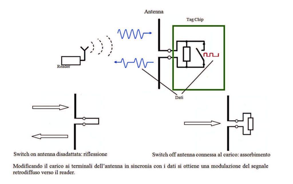 Figura 4: principio di funzionamento di un sistema RfId ad accoppiamento elettromagnetico.