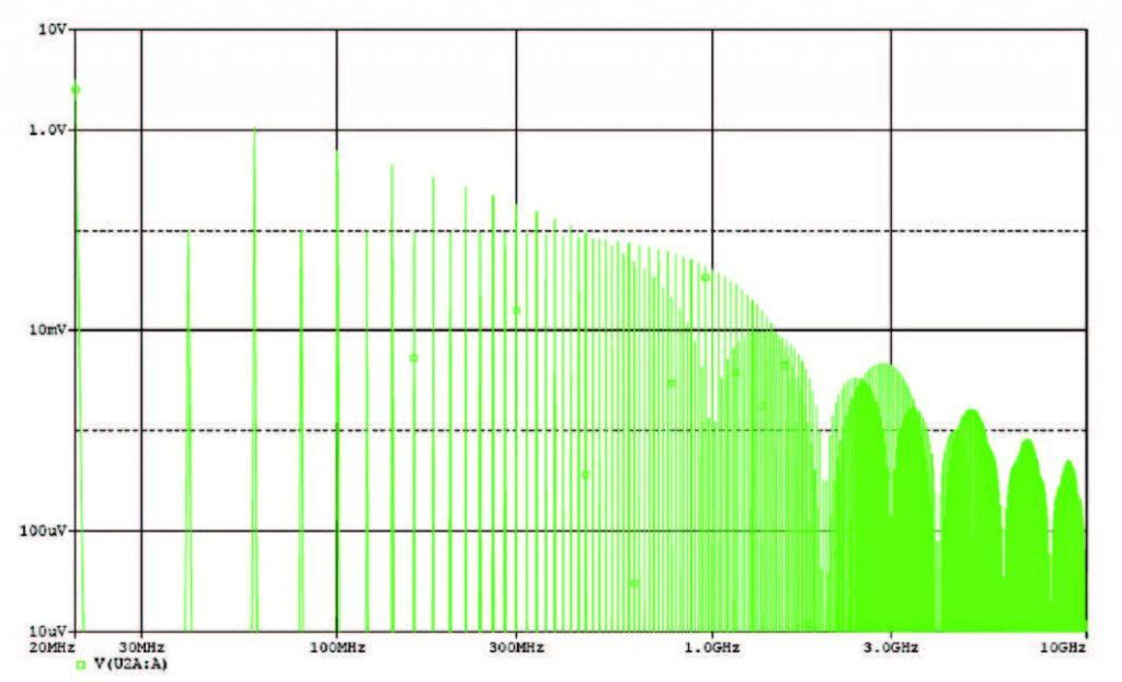Figura 2: spettro in frequenza del segnale di figura 1.