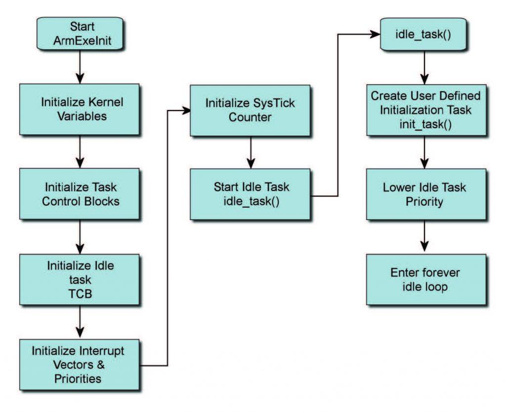 Figura 3: startup di ArmExe.