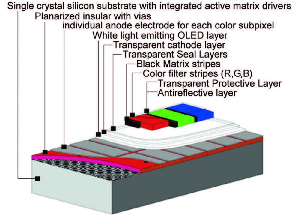 Figura 1: la struttura di un OLED