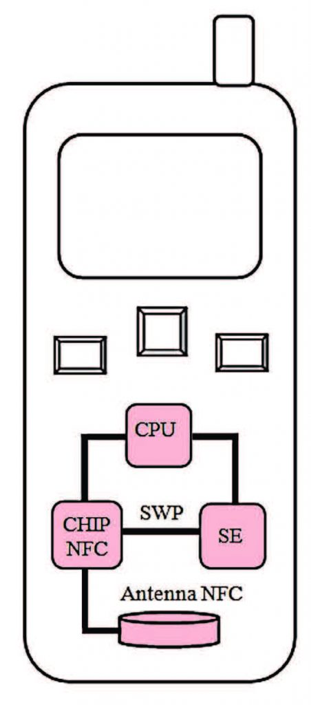 Figura 5: struttura di un cellulare NFC con i suoi elementi di base: CPU Central Process Unit, SE Secure Element, SWP Single Wire Protocol.