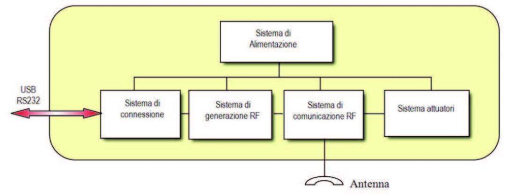 Figura 2: struttura di un reader.