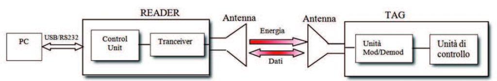 Figura 1: struttura di un sistema RfId.