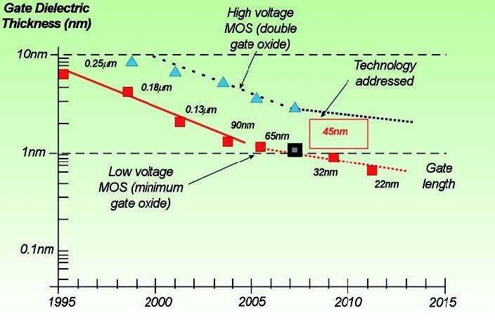 Figura 2: tendenza delle tecnologie a semiconduttore verso le nano scale.