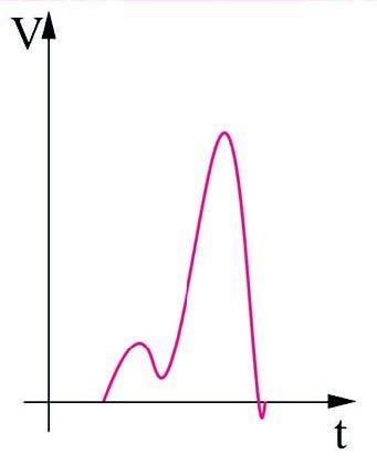 Figura 3: tipica forma di un impulso SFQ.