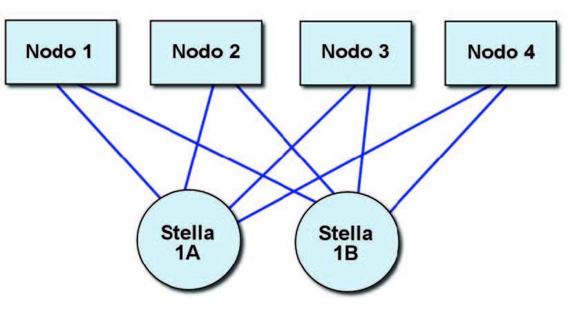 Figura 8: topologia a stella singola e 2 canali.