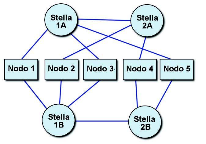 Figura 9: topologia a stelle multiple.
