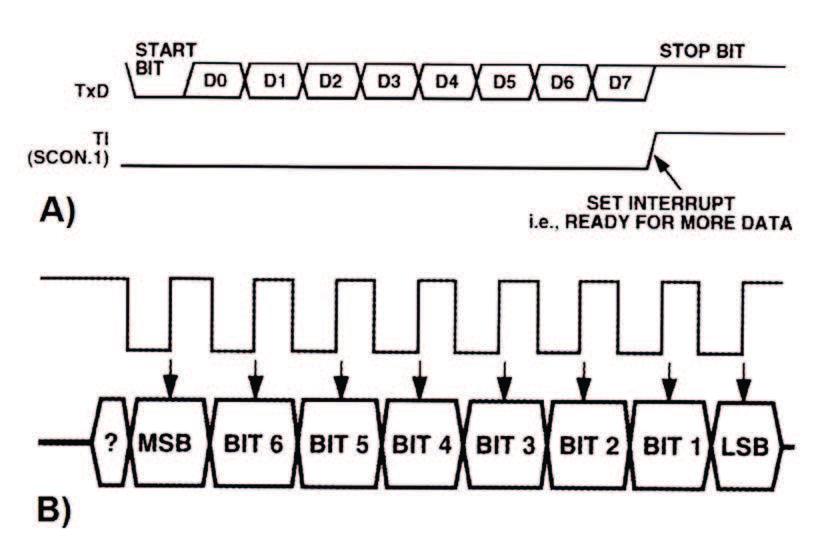 Figura 23b: schematizzazione di una trasmissione seriale asincrona (si noti il bit di start e quello di stop); B)Schematizzazione di una trasmissione seriale sincrona (si noti il segnale di clock).