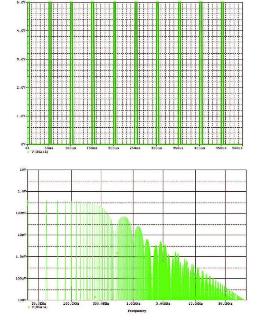 Figura 3: presenta un segnale PWM con duty cycle del 10%, la figura 4 un segnale con duty cycle del 50%.