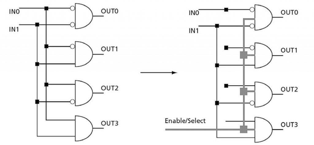 Figura 2: utilizzo dei segnali di enable per ridurre le commutazioni indesiderate.