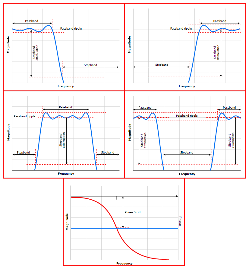 Figura 3: i vari tipi di filtri